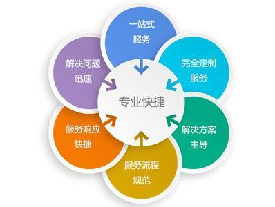 联合办公服务政策与技术支持